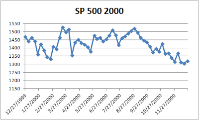 s and p 500 2000