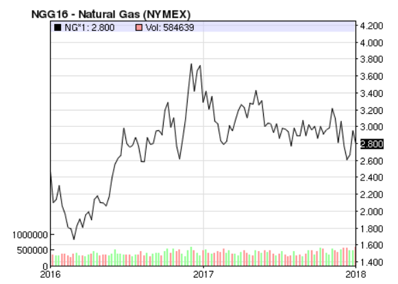 Texas Natural Gas Price Forecast