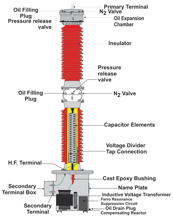 Hyderabad Institute of Electrical Engineers: parts of capacitive voltage transformer
