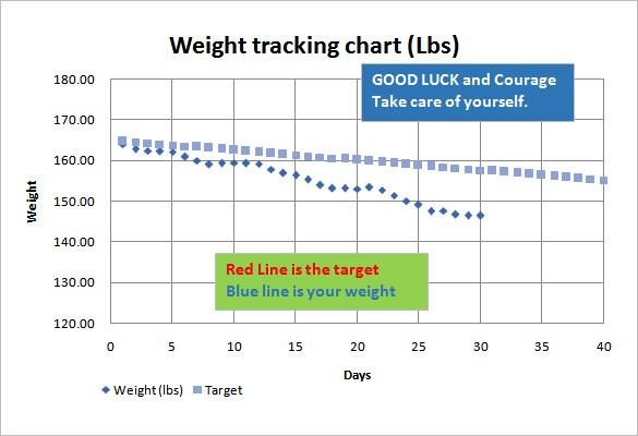 image regarding Printable Weight Loss Chart Template known as Easy Pounds Reduction Chart Template Printable