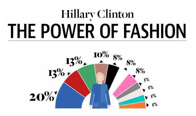 Hillary Clinton: The Power of Fashion