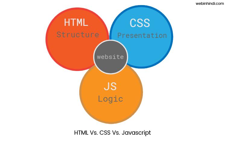 HTML Vs. CSS Vs. JavaScript Hindi