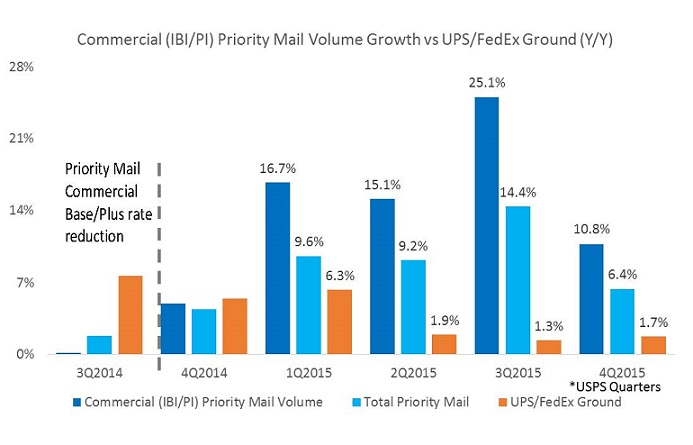 Dead Tree Edition USPS Is Gaining on FedEx and UPS in E-commerce