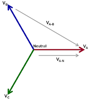 Line-to-line voltage measurements as shown above must be corrected for magnitude and phase
