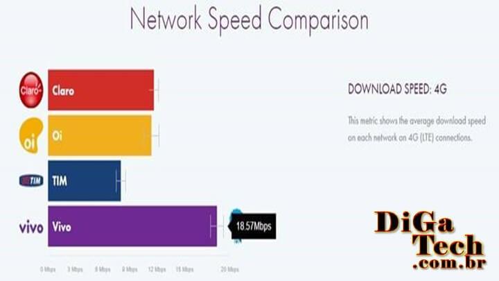 Gráfico velocidade internet 4G