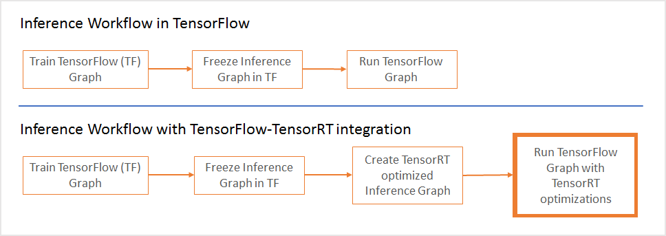 Google Developers Blog: Announcing TensorRT integration with
