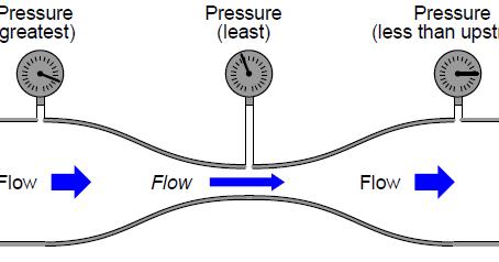 venturi diagram instrumentation basics basics of venturi tube  basics of venturi tube