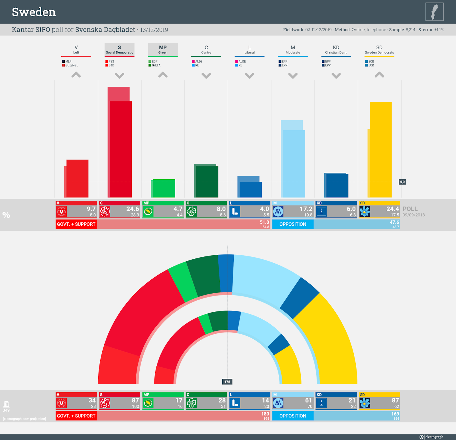 SWEDEN: Kantar SIFO poll chart for Svenska Dagbladet, 13 December 2019