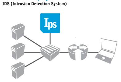 IPS Topology