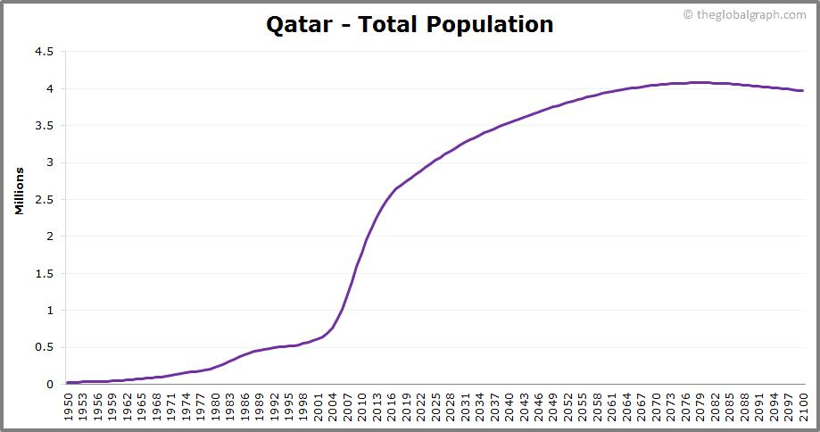 Qatar  Total Population Trend