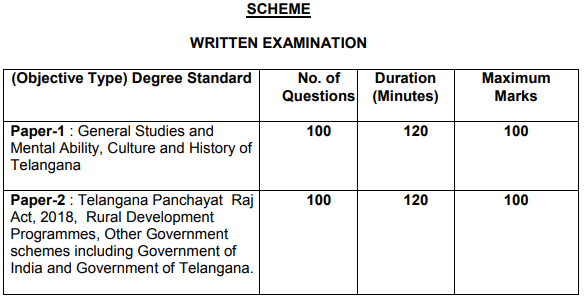 Telangana Panchayat Secretary Notification