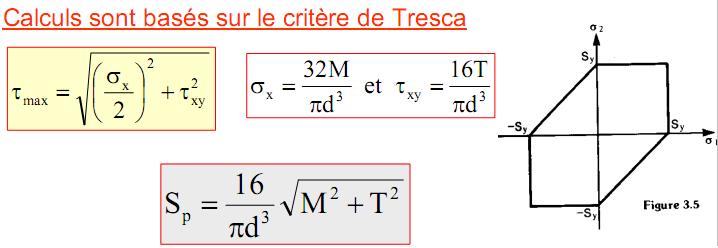 Calculs sont basés sur le critère de Tresca
