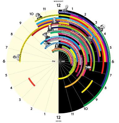 Horarios de sueño de personajes de la historia