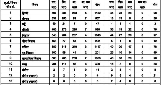 UPSESSB TGT Exam 2016 Admit Card Time Table 2019 for 7950