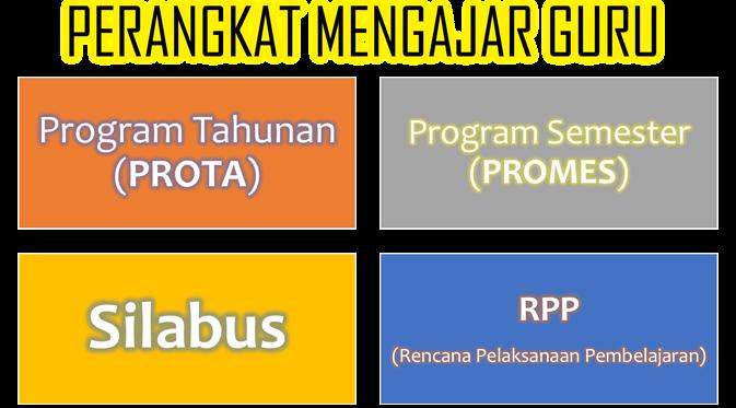 Contoh Format Perangkat Administrasi Sk Kd Prota Promes Silabus Rpp Kkm Smp Mts Kelas 7