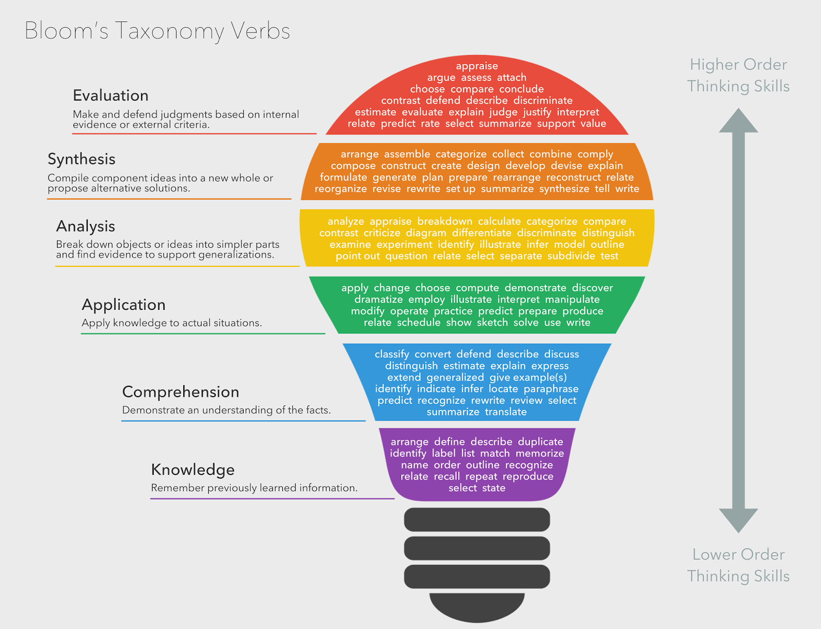 here are your nineties creative course level Revised bloom's taxonomy  justifying a decision or course of action checking, hypothesising,  • retell the story in your own words.