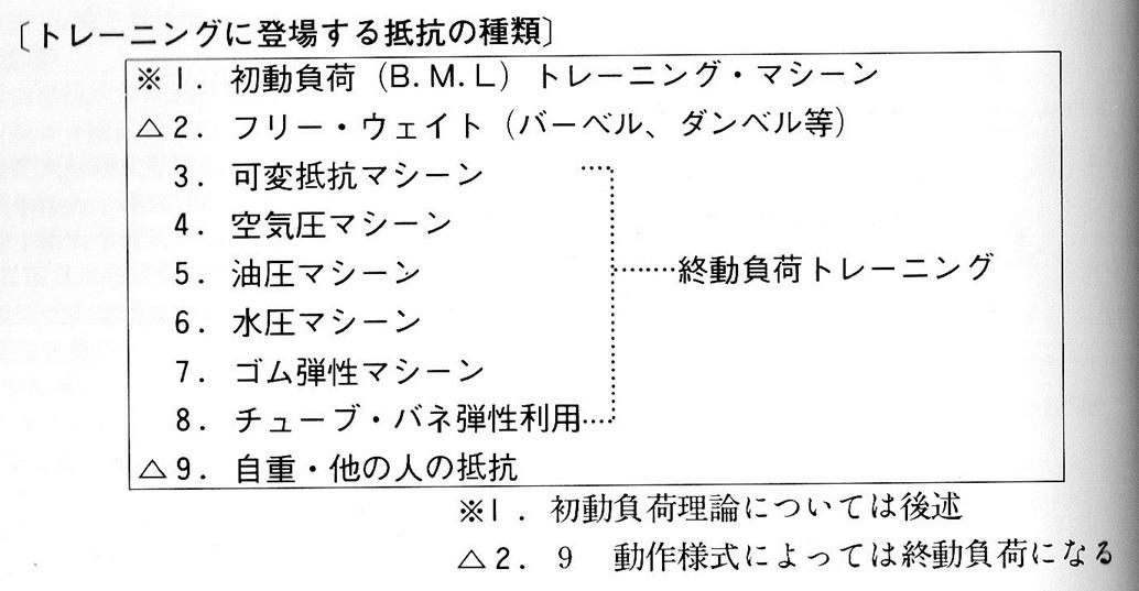 永岡 洋のブログ: 初動負荷理論の正體は?