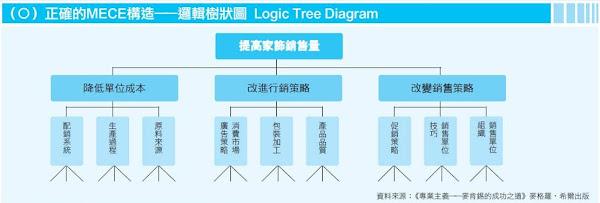 邏輯樹狀圖