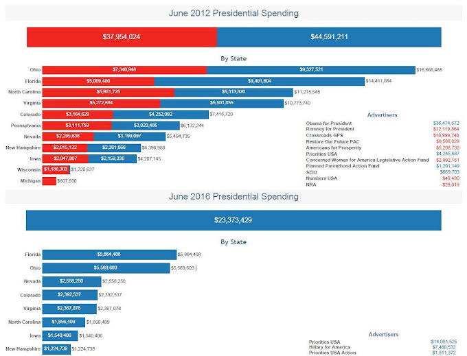 US presidential election ad spending 2012 vs 2016