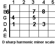 D sharp harmonic minor guitar scale