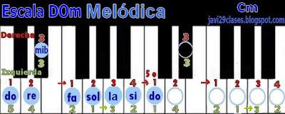 DOm en piano o teclado, digitación Cm Scale