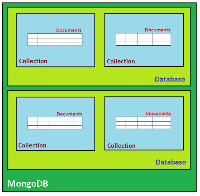 MongoDB Architecture