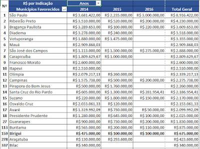 Emendas Parlamentares dos Deputados do Estado de São Paulo - Blog do Asno