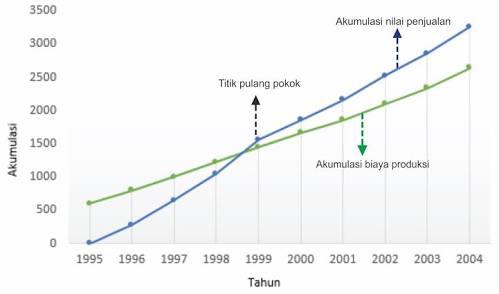 Penyajian Data Menggunakan Diagram Garis | Prestasi Rumus ...