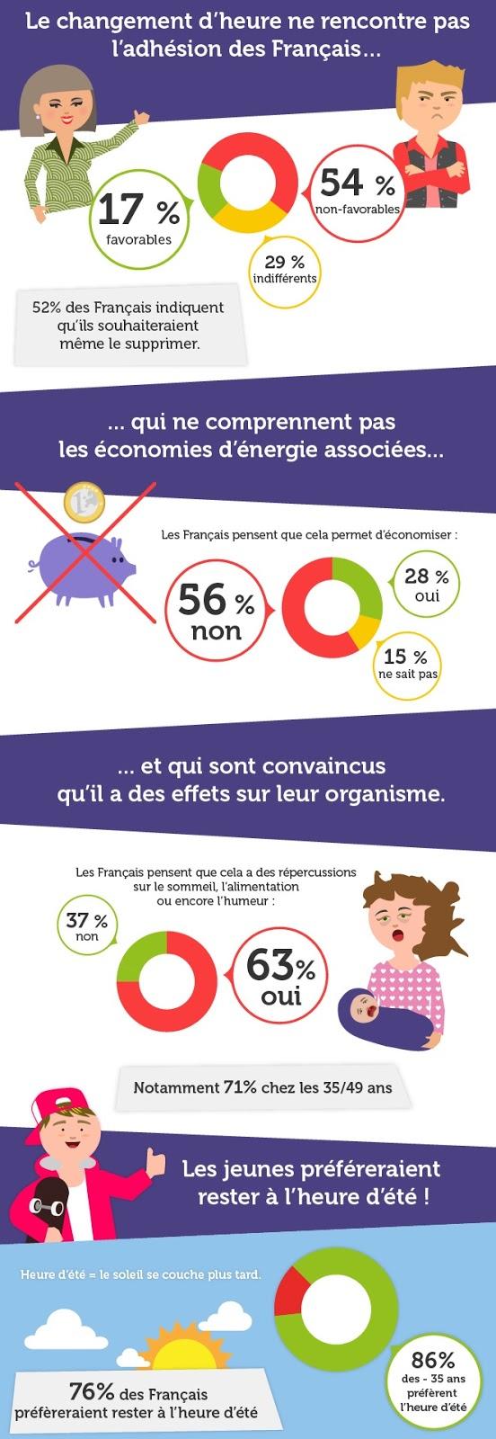 http://media.comprendrechoisir.com/usage=source:orientation=source/Infographie-heure-mars-16