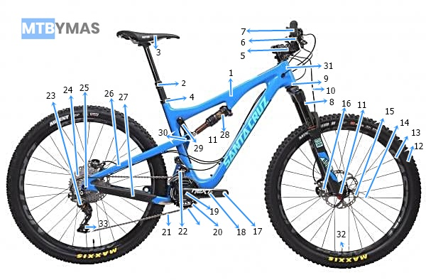 LAS PARTES DE UNA MOUNTAIN BIKE