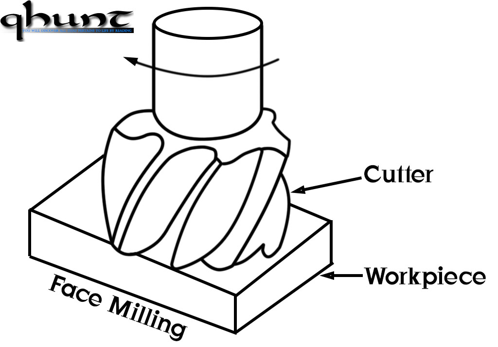 What Are The Operations Carried Out In Milling Machine