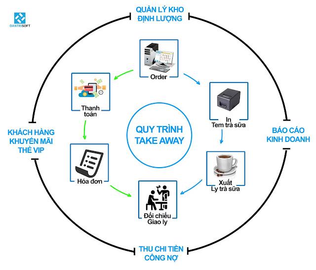 Phần mềm quản lý quán trà sữa giá rẻ