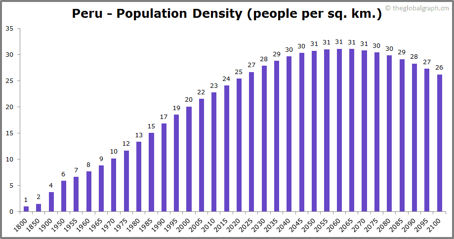 Peru  Population Density (people per sq. km.)