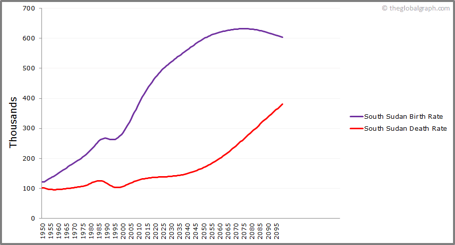 South Sudan  Birth and Death Rate