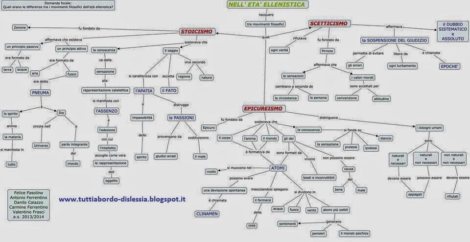 Favoloso Tutti a bordo - dislessia: Filosofia: mappe concettuali  VY98