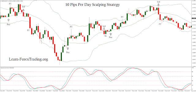 10 Pips Per Day Scalping Strategy