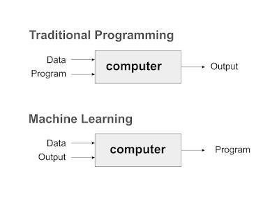 Perbedaan pemrograman tradisional dan machine learning