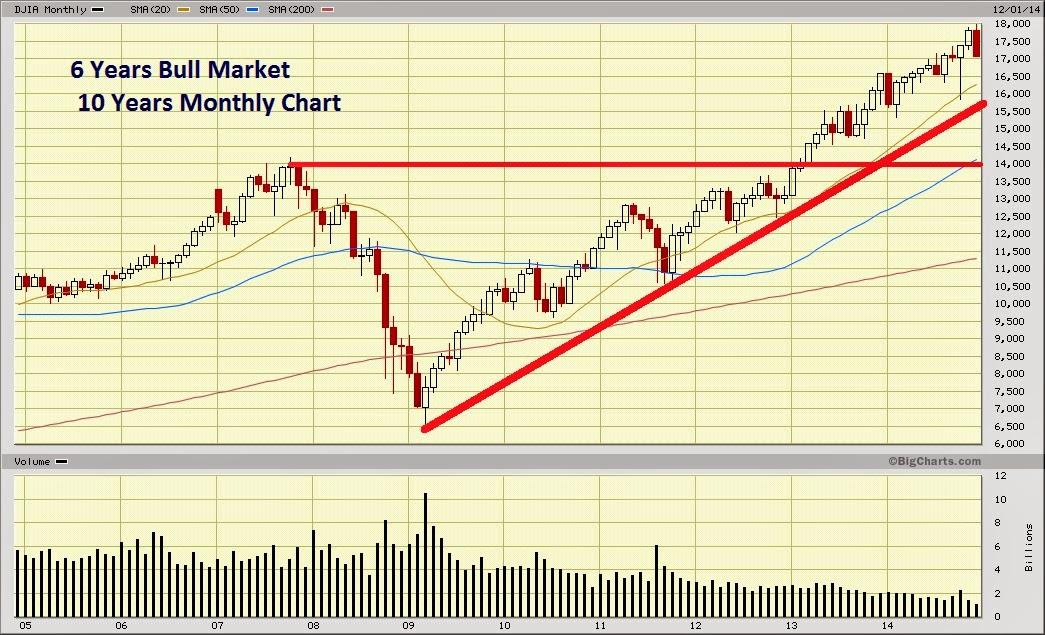Dow Jones Marketwatch: 2014