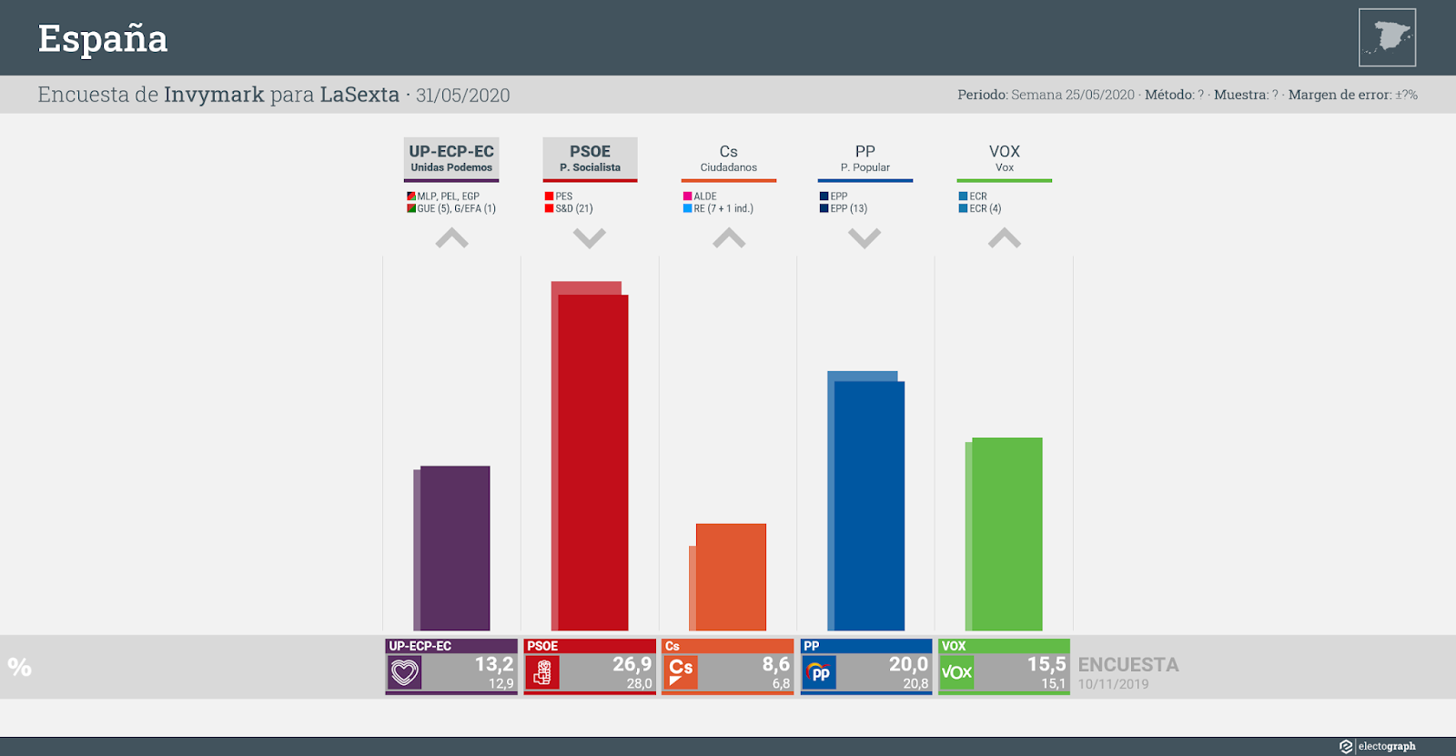 Gráfico de la encuesta para elecciones generales en España realizada por Invymark para LaSexta, 31 de mayo de 2020