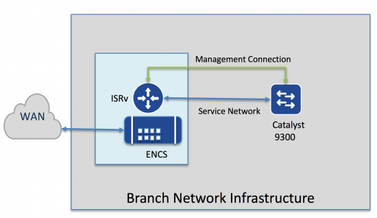 Get Started with the Whole of Branch Provisioning – Virtual