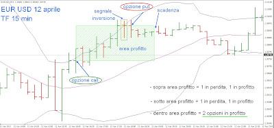 Trading in opzioni binarie: strategie vincenti a medio termine 2