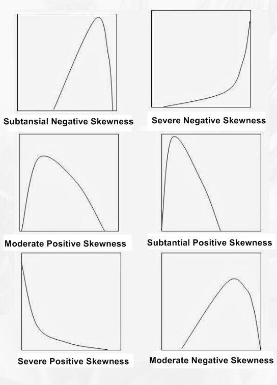 Cara Mengatasi Data Berdistribusi Tidak Normal Semesta Psikometrika