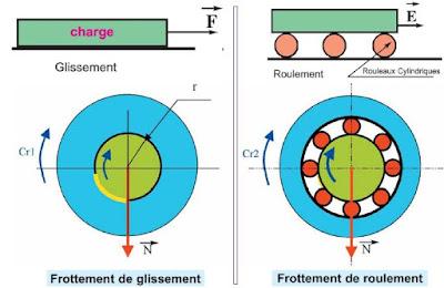 transmettre de mouvement :  types de roulements