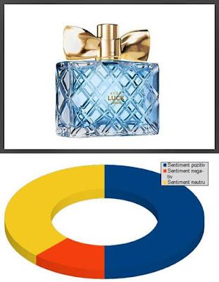pareri forum parfum avon luck limitless de dama