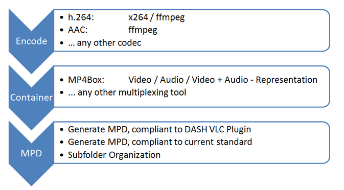 MPEG-DASH - Multimedia streaming over wireless/mobile networks