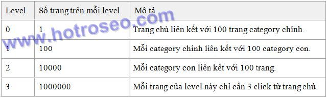 Hỗ trợ SEO - Flat Link Hierarchy Level