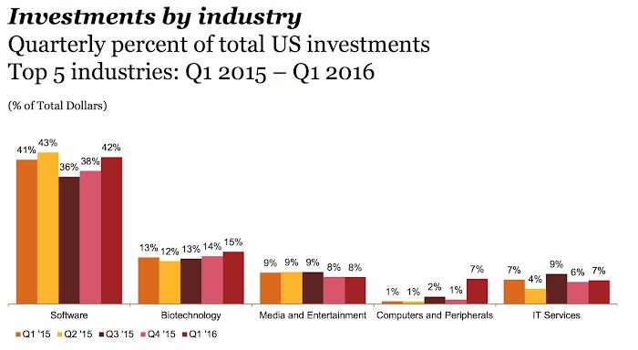 美國創投業投資百分比,2015 1Q至2016 1Q,資誠會計統計