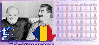 Cum au evoluat economiile României și Greciei între 1950 și 2017