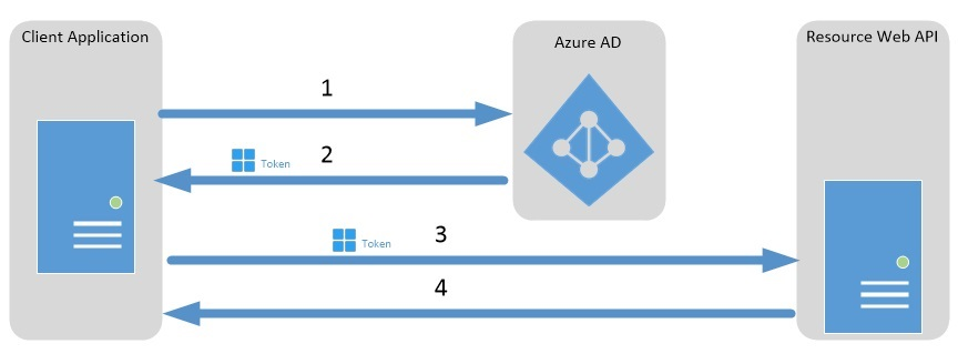 Adventures in IT: Using Azure Active directory as an OAuth2