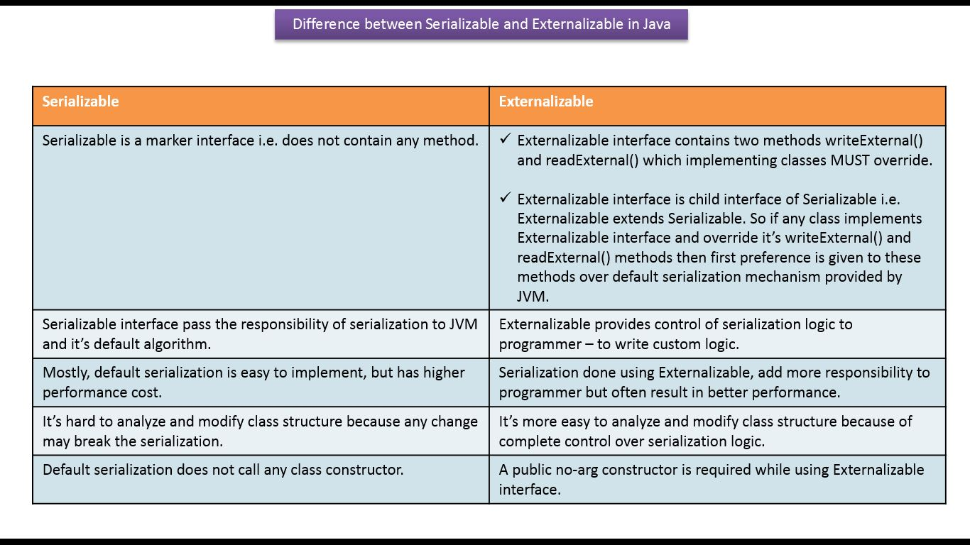 Java ee java tutorial java io java serializable vs java tutorial java io java serializable vs externalizable serialization vs externalization v2 baditri Image collections